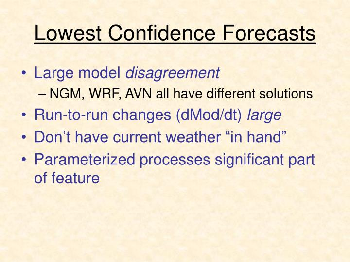 Lowest Confidence Forecasts