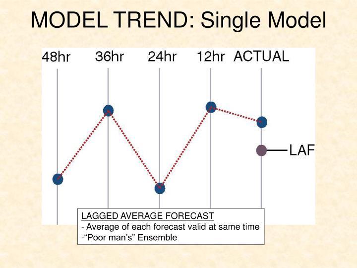 MODEL TREND: Single Model