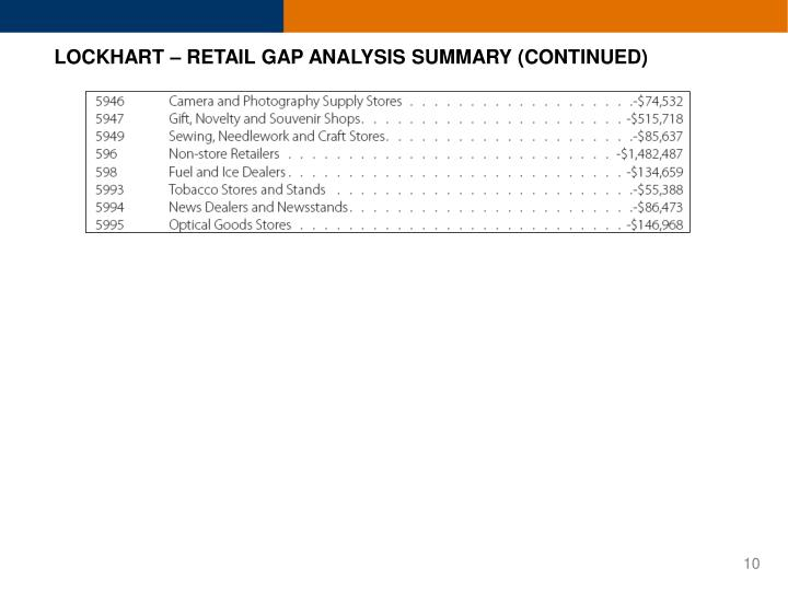 LOCKHART – RETAIL GAP ANALYSIS SUMMARY (CONTINUED)