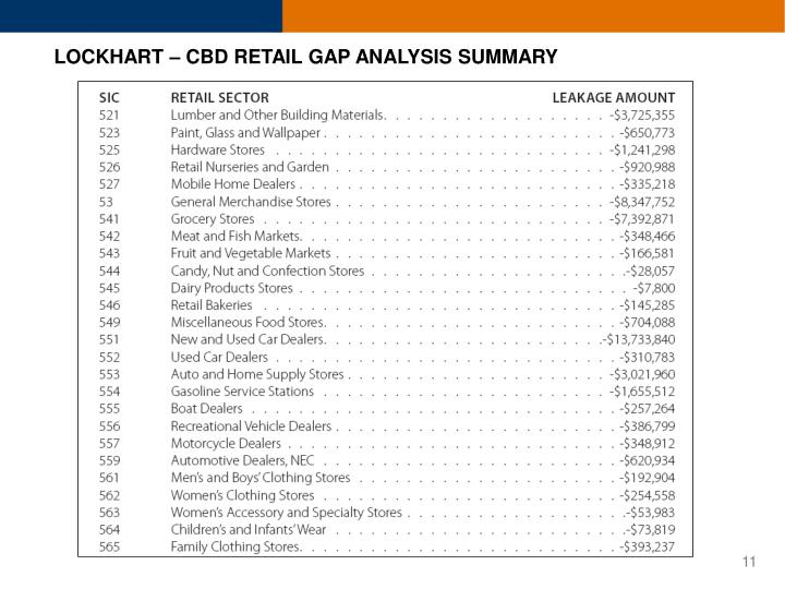 LOCKHART – CBD RETAIL GAP ANALYSIS SUMMARY