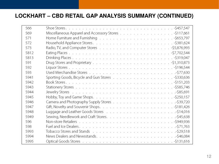 LOCKHART – CBD RETAIL GAP ANALYSIS SUMMARY (CONTINUED)