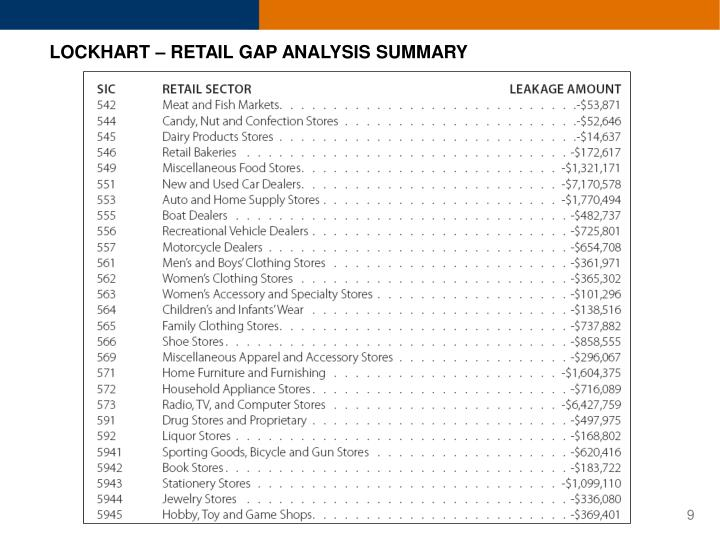 LOCKHART – RETAIL GAP ANALYSIS SUMMARY