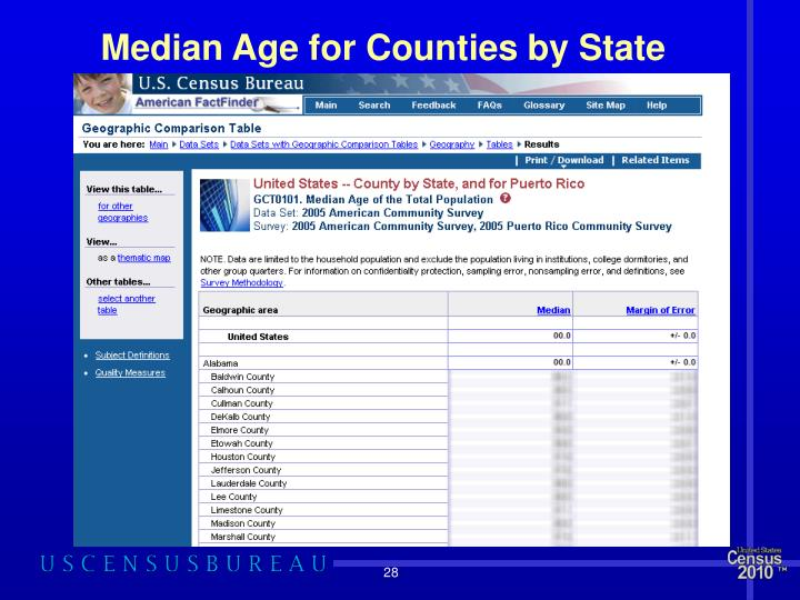Median Age for Counties by State