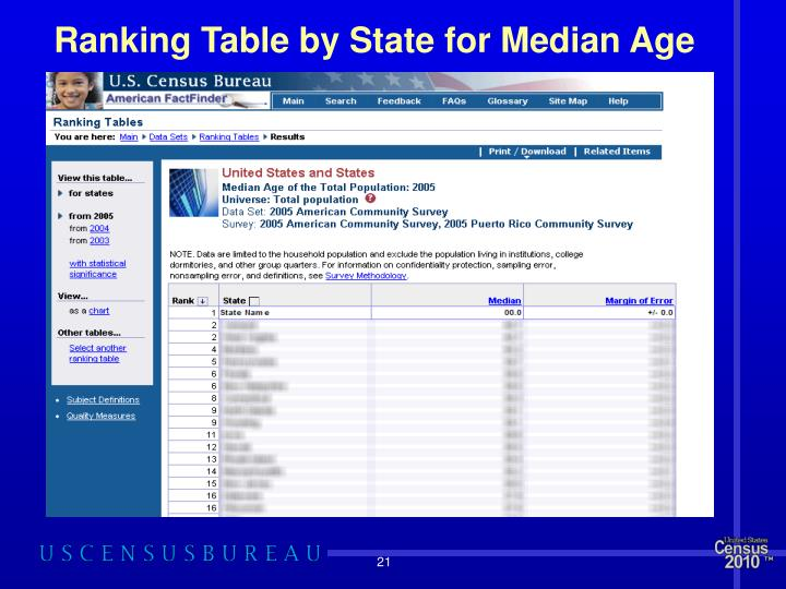 Ranking Table by State for Median Age