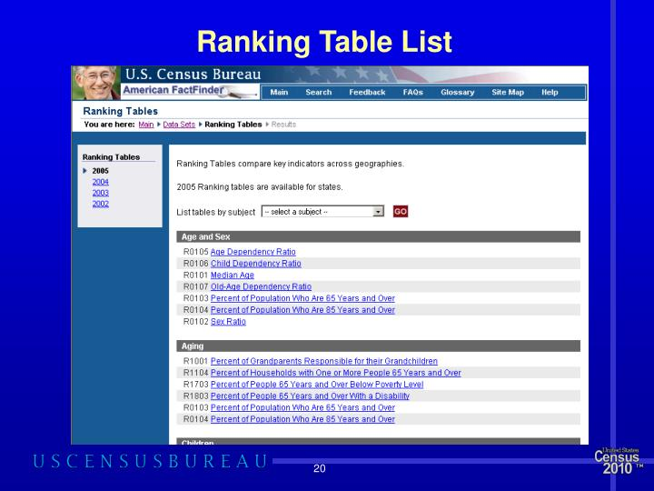 Ranking Table List