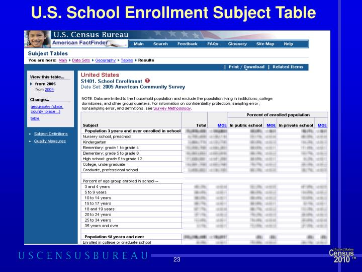 U.S. School Enrollment Subject Table