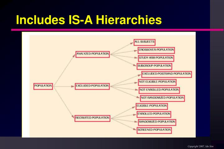 Includes IS-A Hierarchies