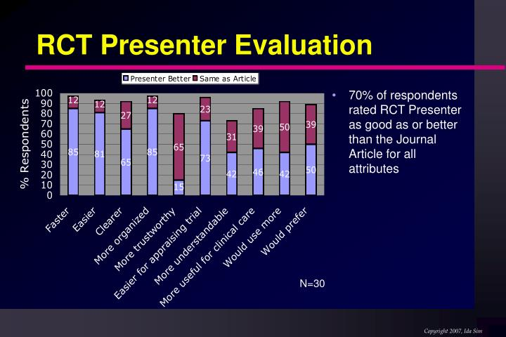 RCT Presenter Evaluation