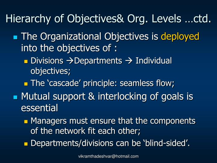 Hierarchy of Objectives& Org. Levels …ctd.
