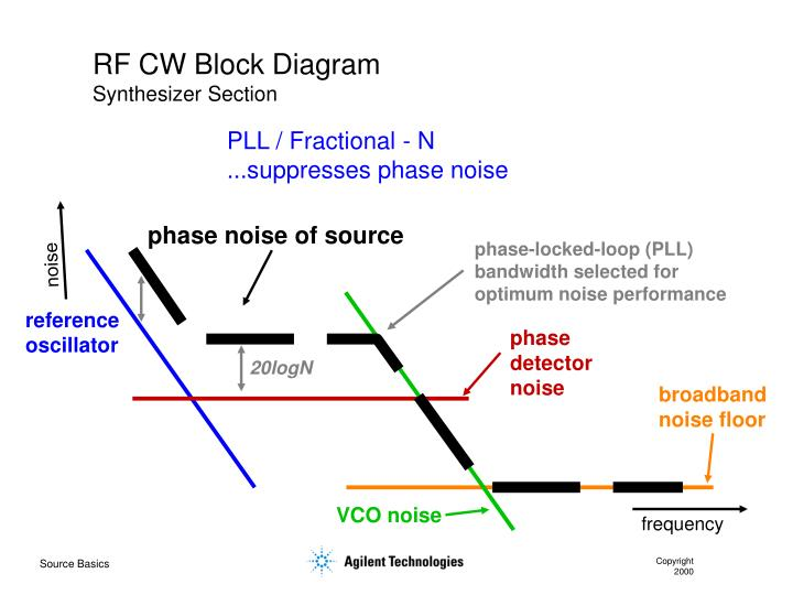 RF CW Block Diagram