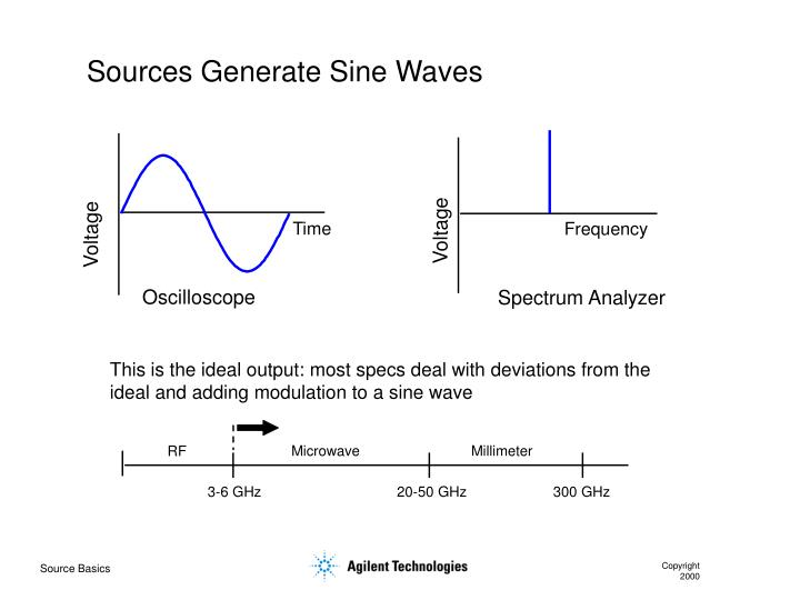 Sources Generate Sine Waves