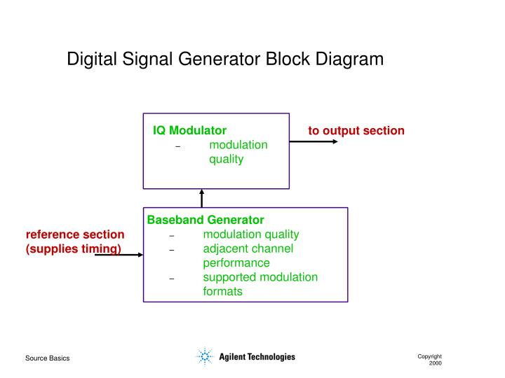 Digital Signal Generator Block Diagram