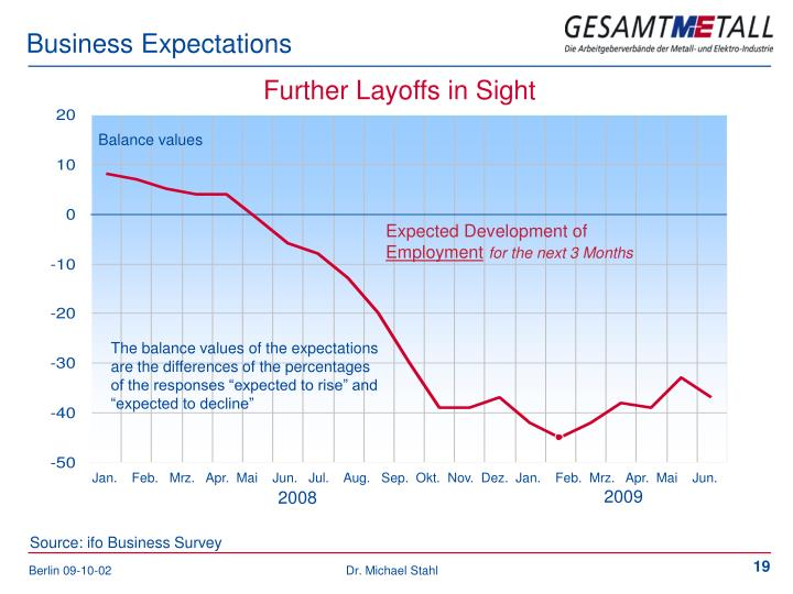 Business Expectations