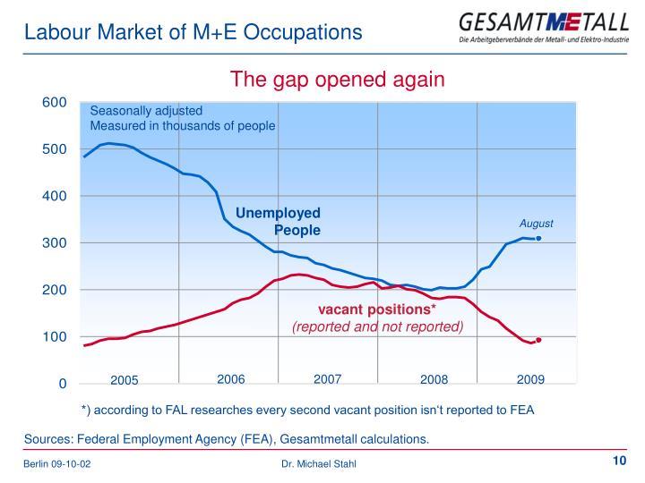 Labour Market of M+E Occupations