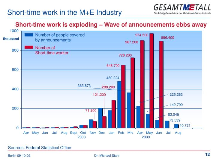 Short-time work in the M+E Industry