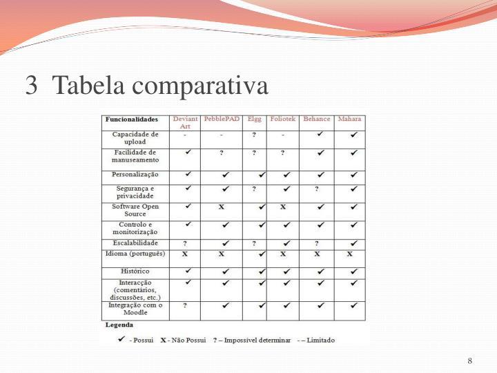 3  Tabela comparativa