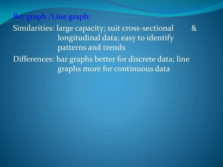 Bar graph /Line graph: