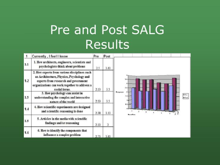 Pre and Post SALG Results