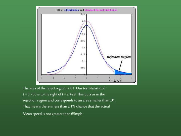 The area of the reject region is .01. Our test statistic of