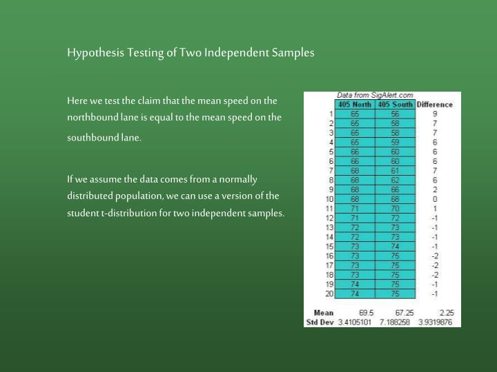 Hypothesis Testing of Two Independent Samples