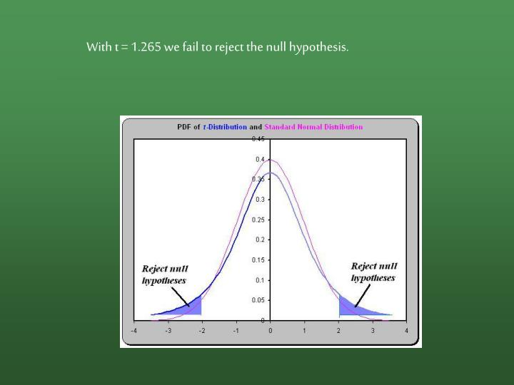 With t = 1.265 we fail to reject the null hypothesis.