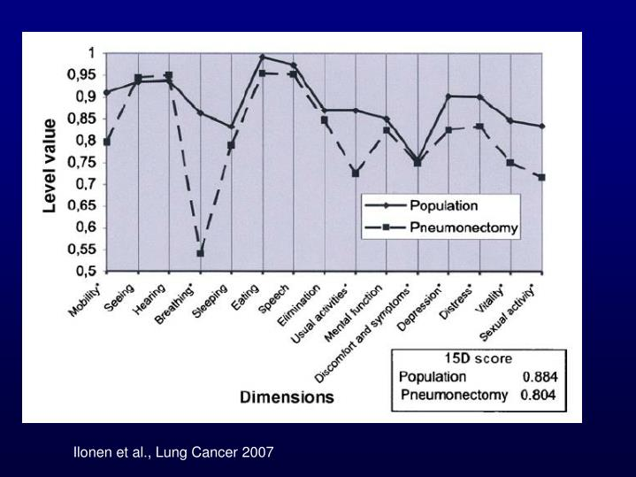 Ilonen et al., Lung Cancer 2007