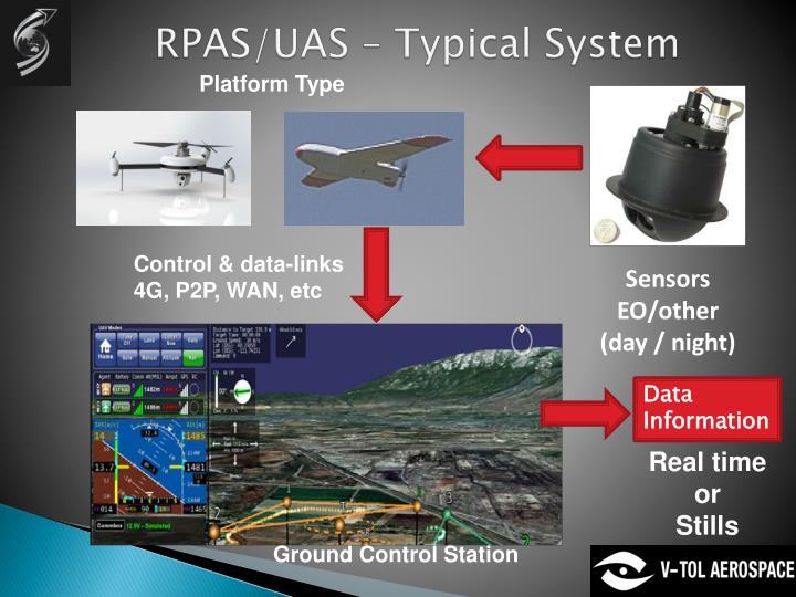 RPAS/UAS – Typical System