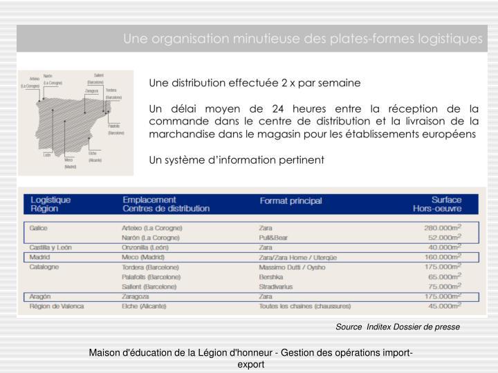 Source  Inditex Dossier de presse