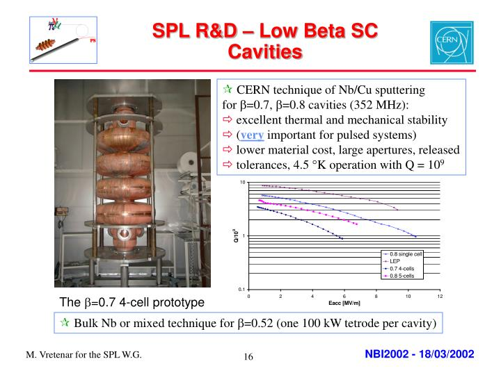 SPL R&D – Low Beta SC Cavities
