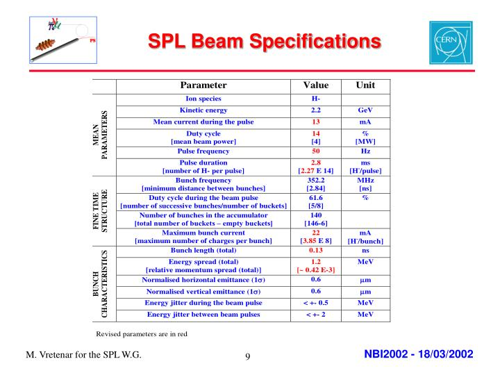 SPL Beam Specifications