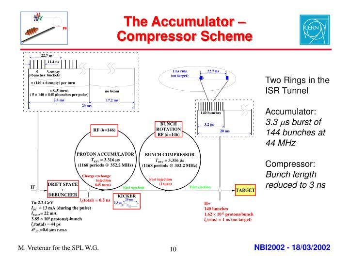 The Accumulator – Compressor Scheme