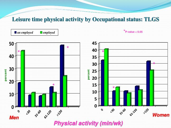 Leisure time physical activity by Occupational status: TLGS