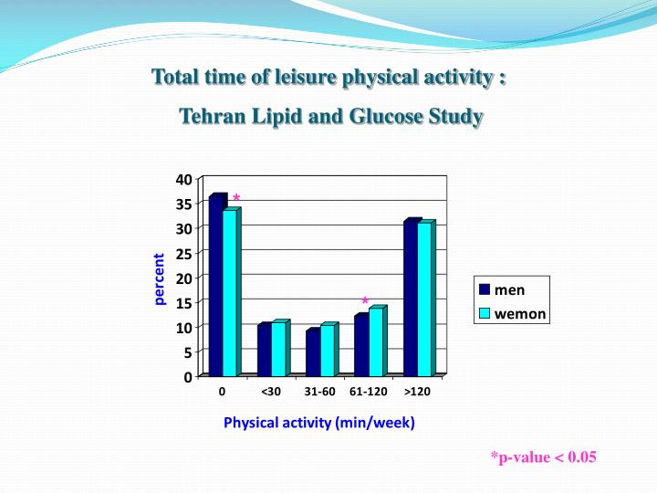 Total time of leisure physical activity :