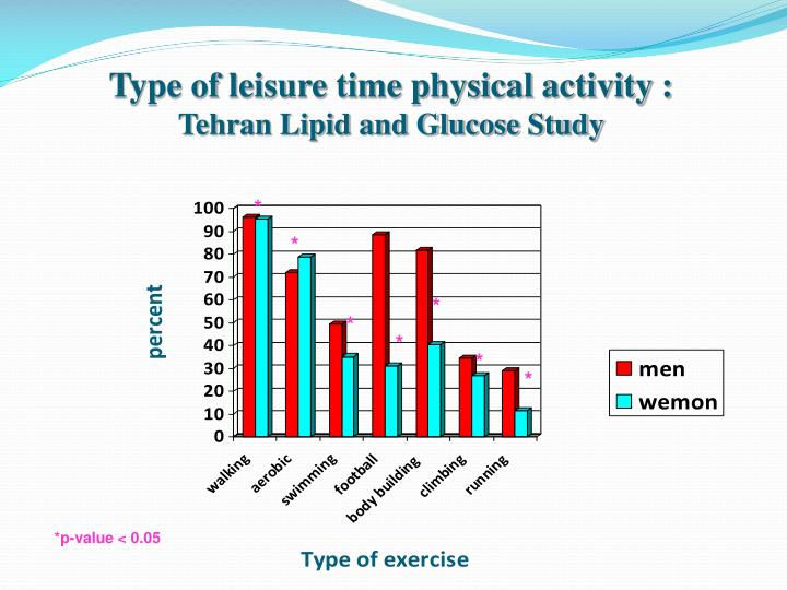 Type of leisure time physical activity :