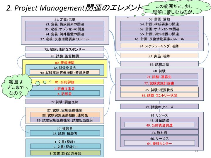 2. Project Management