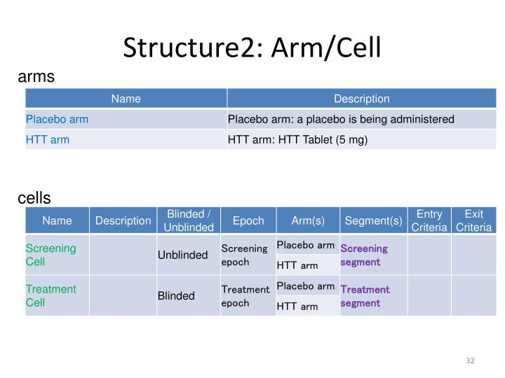 Structure2: Arm/Cell