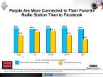 people are more connected to their favorite radio station than to facebook