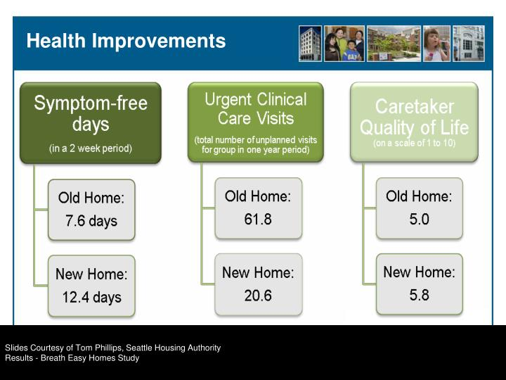 Slides Courtesy of Tom Phillips, Seattle Housing Authority