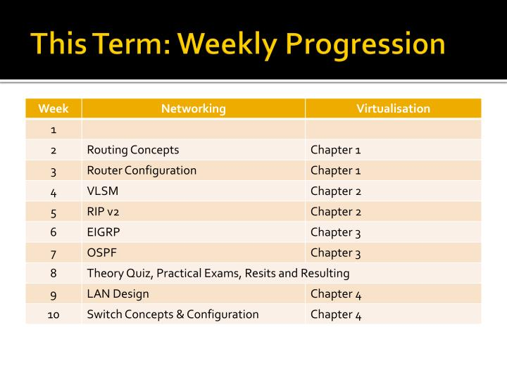 This Term: Weekly Progression