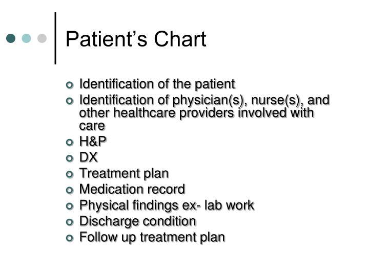 Patient's Chart