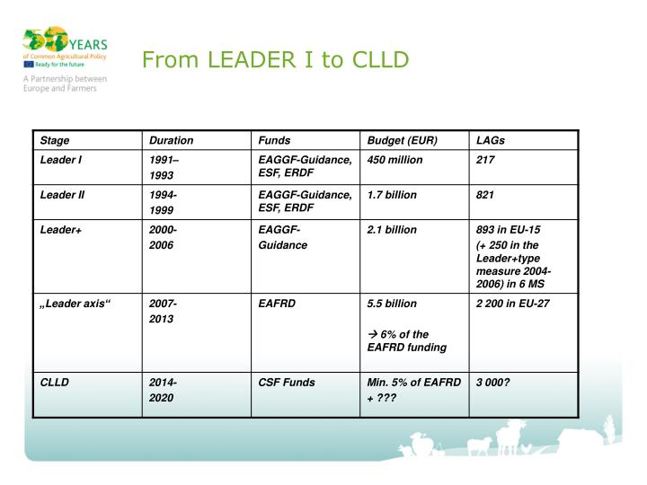 From leader i to clld