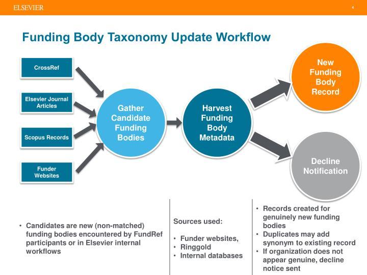 Funding Body Taxonomy Update Workflow