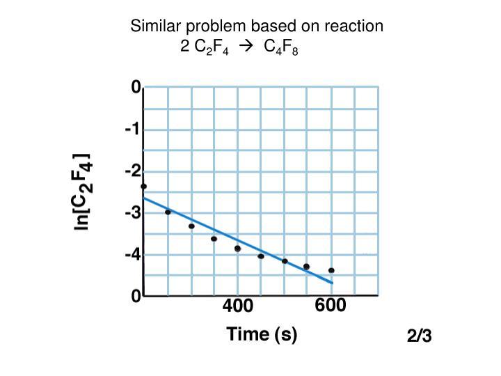 Similar problem based on reaction