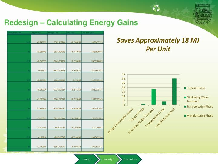 Redesign – Calculating Energy Gains