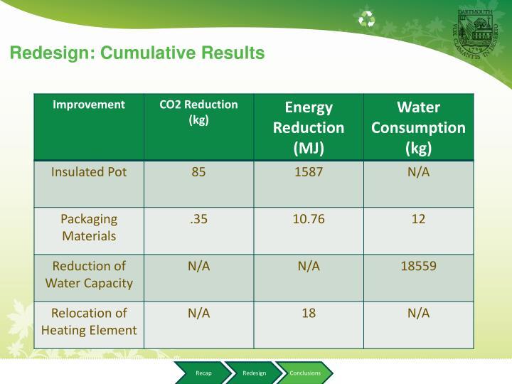 Redesign: Cumulative Results