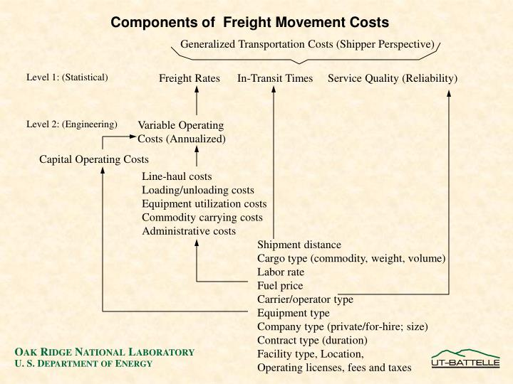 Generalized Transportation Costs (Shipper Perspective)