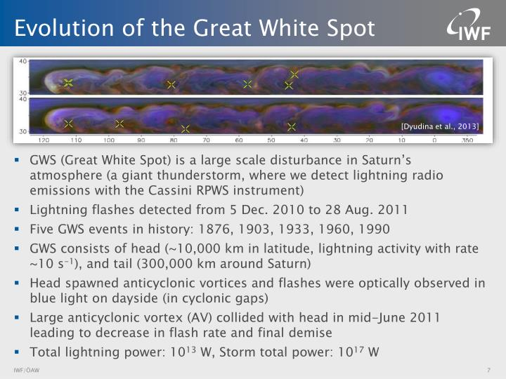 Evolution of the Great White Spot