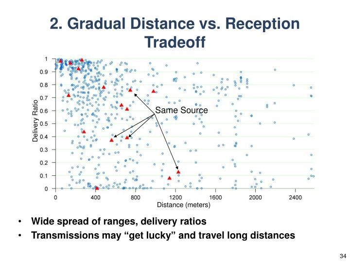 2. Gradual Distance vs. Reception Tradeoff