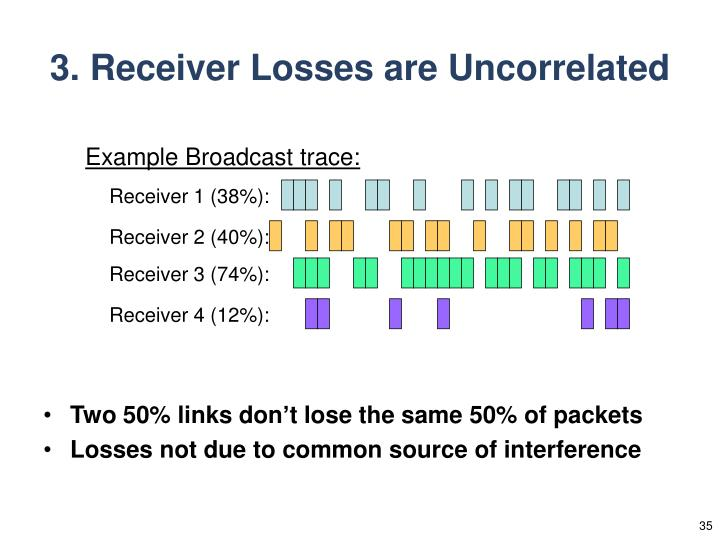 3. Receiver Losses are Uncorrelated
