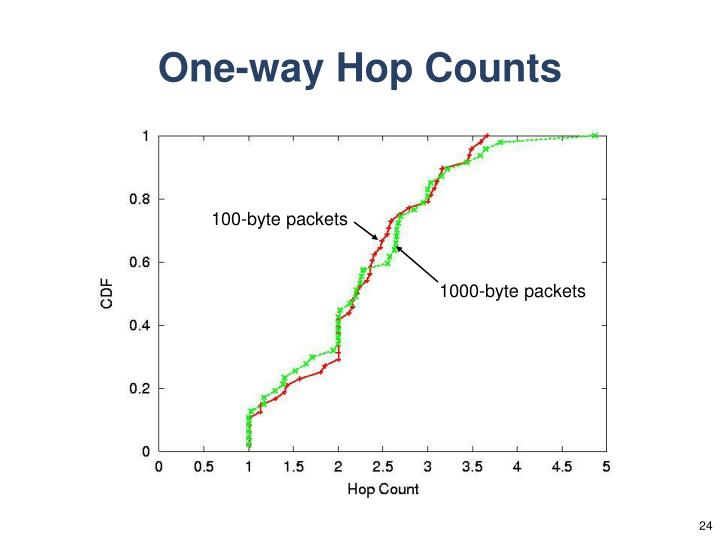 100-byte packets